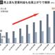 【図表1】売上高も営業利益も右肩上がりで推移