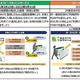 JR東日本、定期利用の時差通勤でポイント付与 同一運賃区間10回利用でも