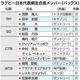 ラグビー日本代表網走合宿メンバー(バックス)