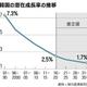 韓国の潜在成長率、7年後に1%台へ低下