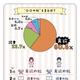 「○○の秋」のNo.1は「食欲」に決定!「スポーツの秋」観戦したいスポーツは日本代表の快進撃で男女ともに「ラグビー」がNo.1に!