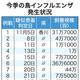 肉用鶏最大産地 宮崎で鳥インフル 新たな感染疑い例も