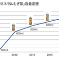 伊藤園「健康ミネラルむぎ茶」中容量ペットボトルの最大容量変遷