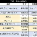 TBS 現在の19時台