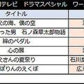 【表2】24時間テレビ ドラマスペシャル ワースト5