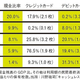 日本のキャッシュレスが遅れる2つの理由 - PRESIDENT Online
