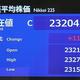 日経平均116円高 終値2万3204円