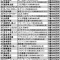 日本の上場企業役員「本当の年収」トップ100 21位〜60位