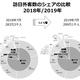 7月の訪日客数、中国が初の100万人超え、韓国・台湾・香港は減少