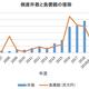 太陽光関連業者の倒産件数推移