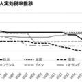 【図表2】主要国法人実効税率推移