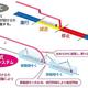 都営大江戸線に日本信号製無線式列車制御システム、国内初の一社単独CBTCシステム導入