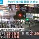"""""""宣言解除""""が決まったきのう 夜の繁華街の大半で人出増加 渋谷センター街で25.4%増"""