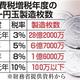 消費税増税年度の一円玉製造枚数
