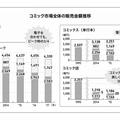 発表資料 出版科学研究所調べ