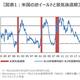 「逆イールド」発生から景気後退までは平均2年2カ月、三井住友DSアセットマネジメントが分析