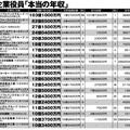 日本の上場企業役員「本当の年収」トップ100 1位〜20位