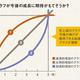 「売り上げ増」のグラフで先が読める理由