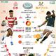 ラグビーW杯日本大会準々決勝、日本対南アフリカのこれまでの対戦成績と今大会の結果をまとめた図(2019年10月17日作成)。(c)Laurence SAUBADU, Jonathan WALTER / AFP