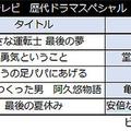 【表1】24時間テレビ 歴代ドラマスペシャル ベスト5