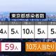 【速報】東京 初の目安達成 感染者11人 解除「見送り」