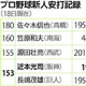 阪神・近本、新人安打でミスターの記録に並ぶ