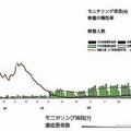 2月〜7月末までの東京都が公開したPCR検査数と陽性率、重症者数