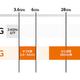 【ゼロから知れる5G】第6回/高速・大容量通信を支える周波数帯「サブ6帯・ミリ波帯」について