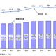 貯蓄現在高の推移(二人以上の世帯)出典:家計調査報告(貯蓄・負債編)−2018年(平成30年)平均結果−(二人以上の世帯)(総務省統計局)
