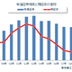 有価証券残高と預証率の推移