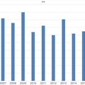 出所:総務省「家計調査年報」(2019年)より作成