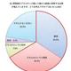 日本製紙連合会、紙製品の環境配慮に関する意識調査、紙の買物袋や紙のストローの拡がり対し約7割が賛成