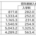 出所:資料:文部科学省「国立大学等の授業料その他の費用に関す