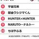 「平成」に1番売れたマンガは?平成の電子書籍セールスランキングTOP10