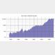 米ダウ平均株価のグラフ