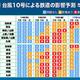 台風10号がお盆休み後半に西日本へ Uターンラッシュに大きく影響