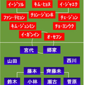 日本vs韓国 スタメン発表