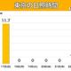 東京では太陽見られず 5日連続日照時間ゼロなら42年ぶり