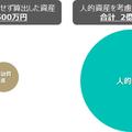 ※上記の仮定を前提としたイメージ図であり、円の大きさが金額の