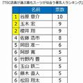 6位以下にも阿部寛さん、竹野内豊さんら実力派俳優の名が並んだ