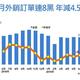 台湾の海外受注高、8カ月連続でマイナス