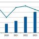 2020年の国内プライベートクラウド市場規模は8747億円 - IDCが調査