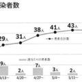 千代田区民の感染者数(画像=神田医師会配布資料)