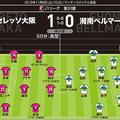 【警告】C大阪=なし 湘南=鈴木(26分)、大野(32分)、古林