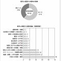 出典/リーシング・マネジメント・コンサルティング『東日本大震