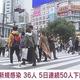 東京都で新たに36人の感染を確認 60日連続で前週の同曜日を下回る