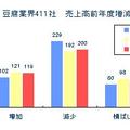 豆腐業界411社 売上高前年度比増減