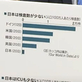 PCR検査国際比較のグラフ