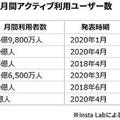 【図表】SNS上位6社の月間アクティブ利用ユーザー数