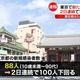 東京新たに88人 2日連続100人下回る